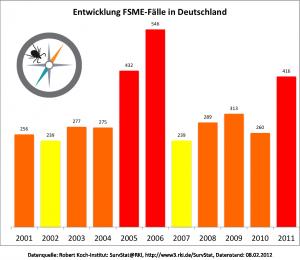 Datenquelle: Robert Koch-Institut: SurvStat@RKI, http://www3.rki.de/SurvStat, Datenstand: 08.02.2012